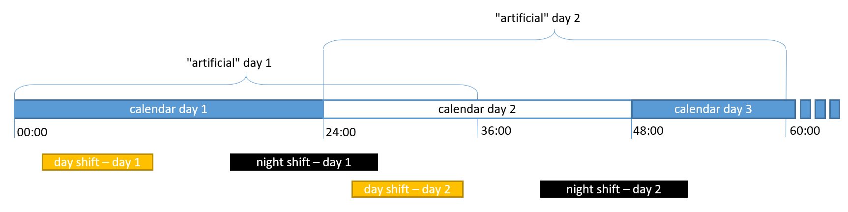 Multi day optimization extended day length